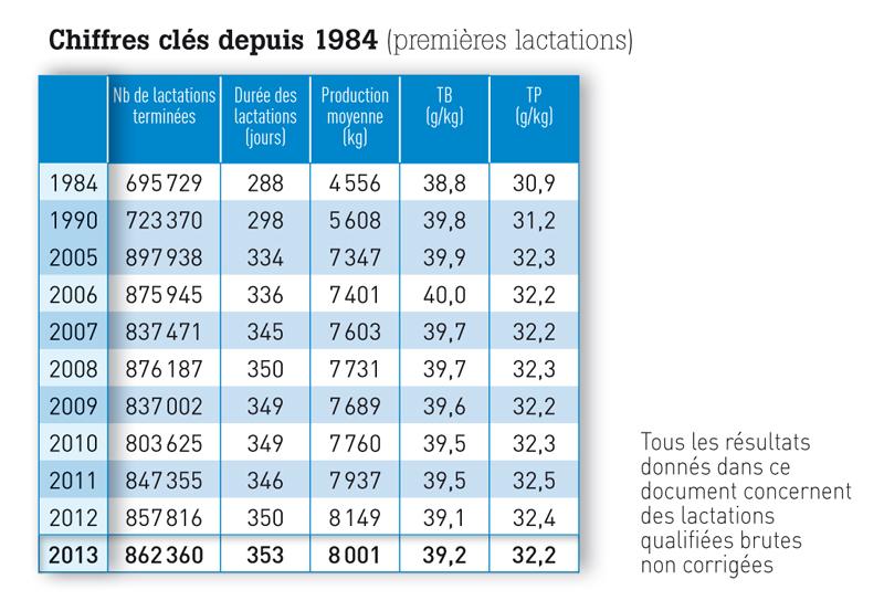 Chiffres clés depuis 1984 (premières lactations)