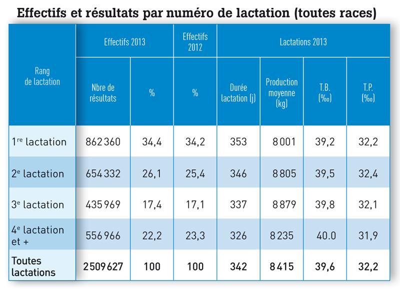 Effectifs et résultats par numéro de lactation (toutes races)