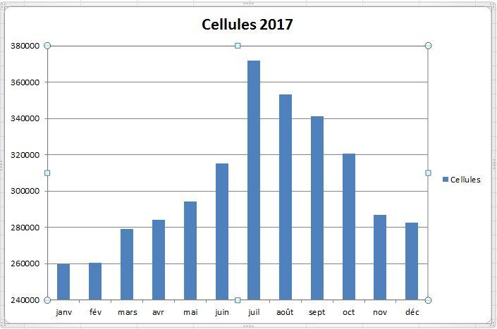 Cellules VL 2017