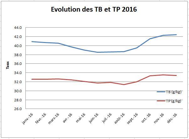 Evolution TB TP 2016
