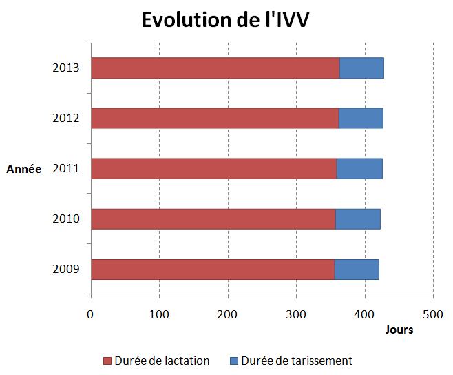 Evolution de l'IVV