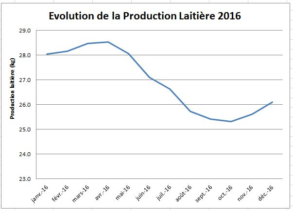 Evolution de la production laitière VL 2016
