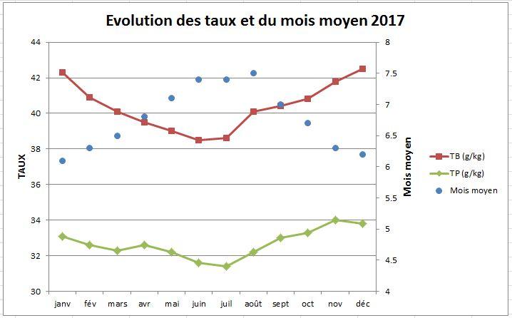 Evolution des taux et du mois moyen VL 2017