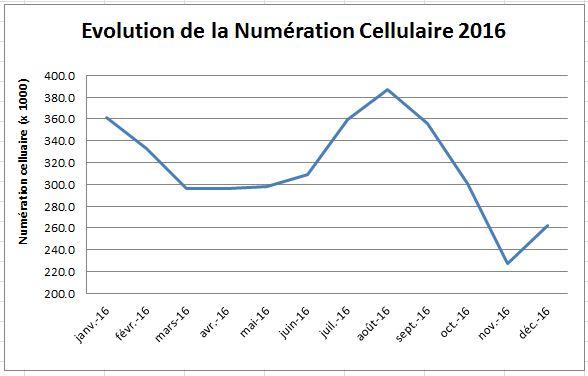 Evolution numération cellulaire VL 2016
