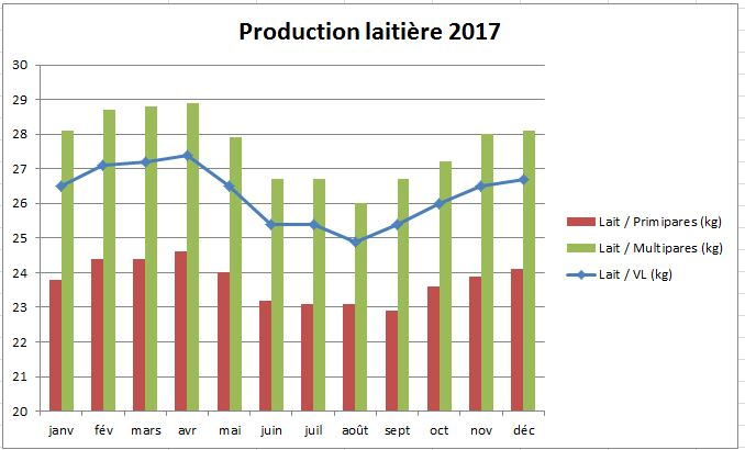 Production laitière VL 2017