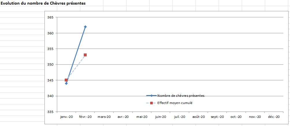 Evolution du nb de ch présentes 0220