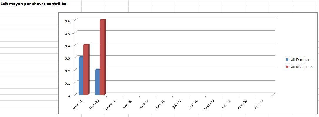 Lait moyen par ch contrôlée 0220