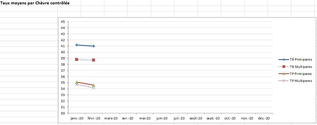 Taux moyen par CH contrôlée 0220